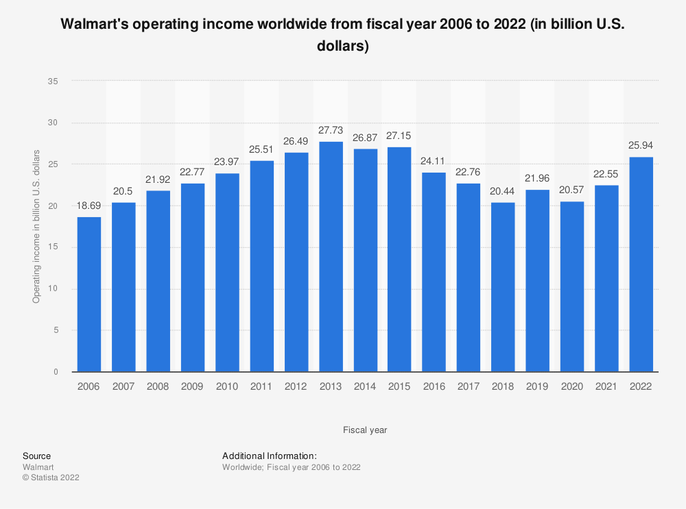 Statistic: Walmart's operating income worldwide from fiscal year 2006 to 2020 (in billion U.S. dollars) | Statista