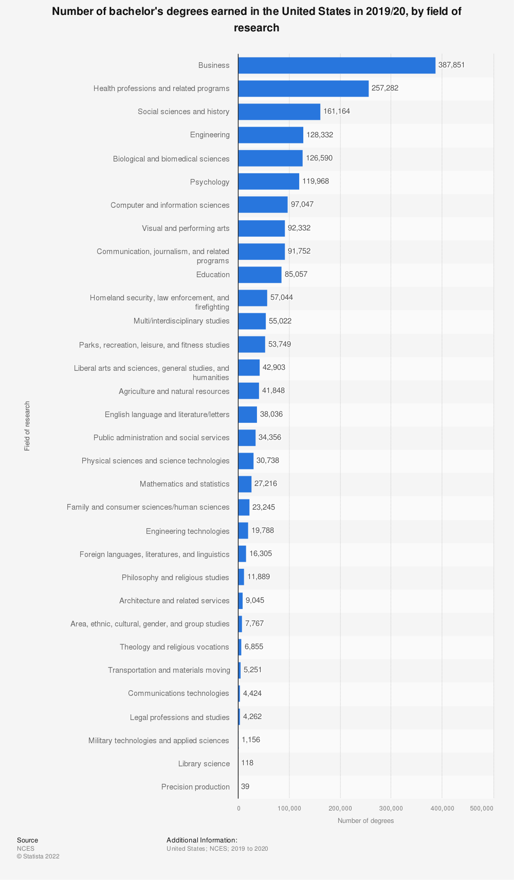 Statistic: Number of bachelor's degrees earned in the United States in 2014/15, by field of research | Statista