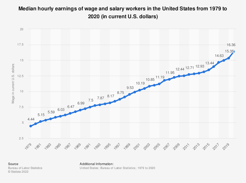 Statistic: Median hourly earnings of wage and salary workers in the United States from 1979 to 2018 (in current U.S. dollars) | Statista