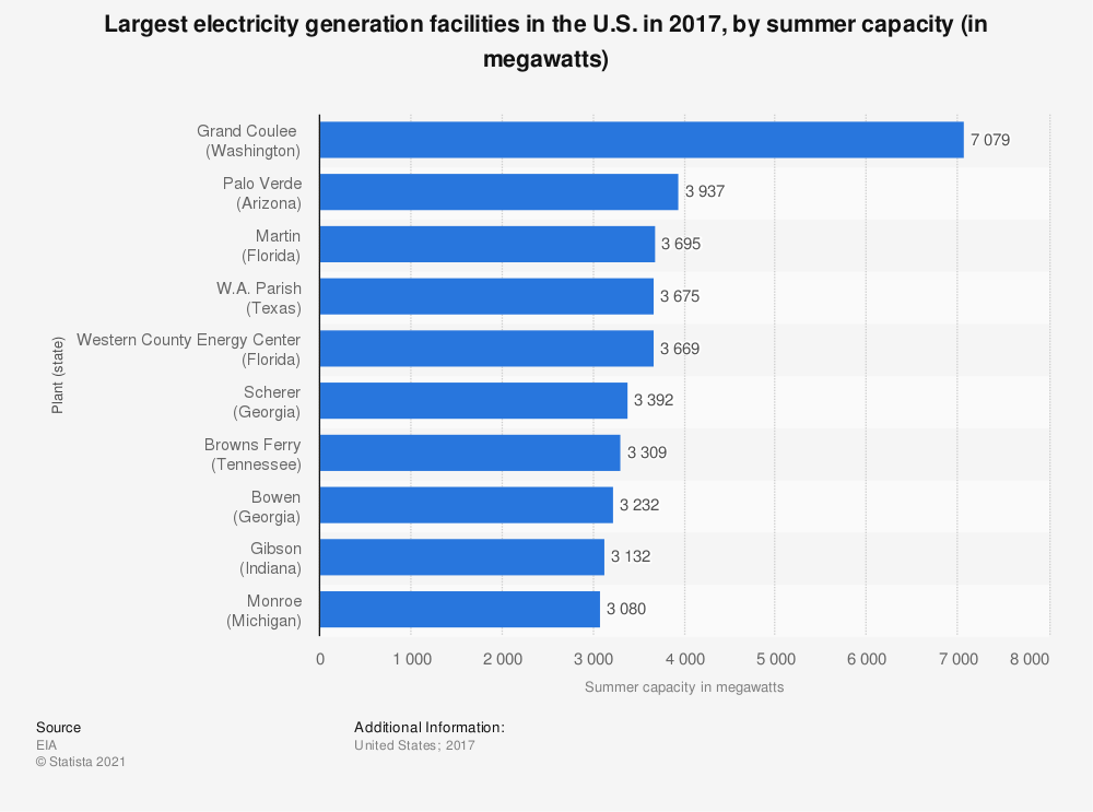 Statistic: Largest electricity generation facilities  in the U.S. in 2017, by summer capacity (in megawatts) | Statista