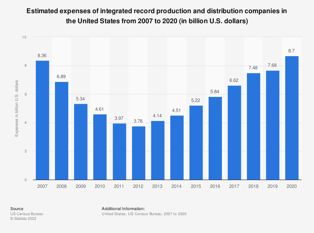 Statistic: Estimated expenses of integrated record production and distribution companies in the United States from 2007 to 2018 (in billion U.S. dollars) | Statista