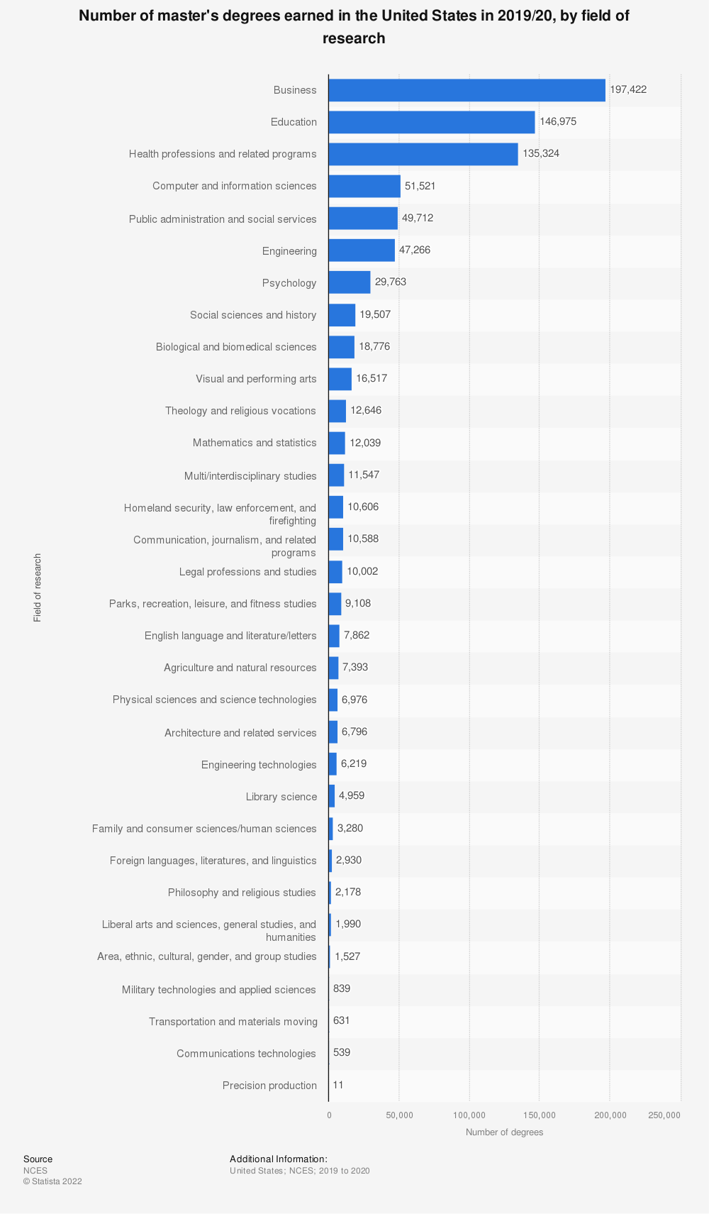 Statistic: Number of master's degrees earned in the United States in 2015/16, by field of research | Statista
