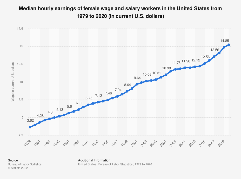 Statistic: Median hourly earnings of female wage and salary workers in the United States from 1979 to 2018 (in current U.S. dollars) | Statista