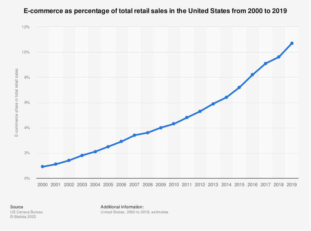 Statistic: E-commerce as percentage of total retail sales in the United States from 2000 to 2016 | Statista