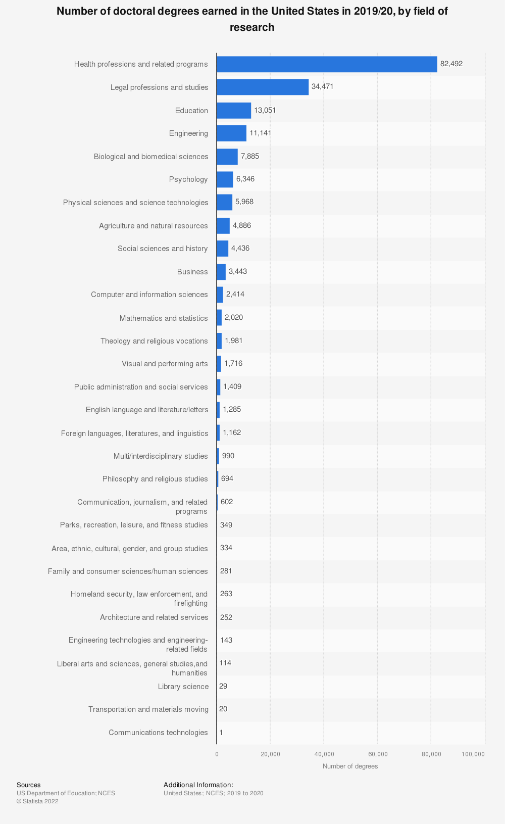 Statistic: Number of doctoral degrees earned in the United States in 2014/2015, by field of research | Statista