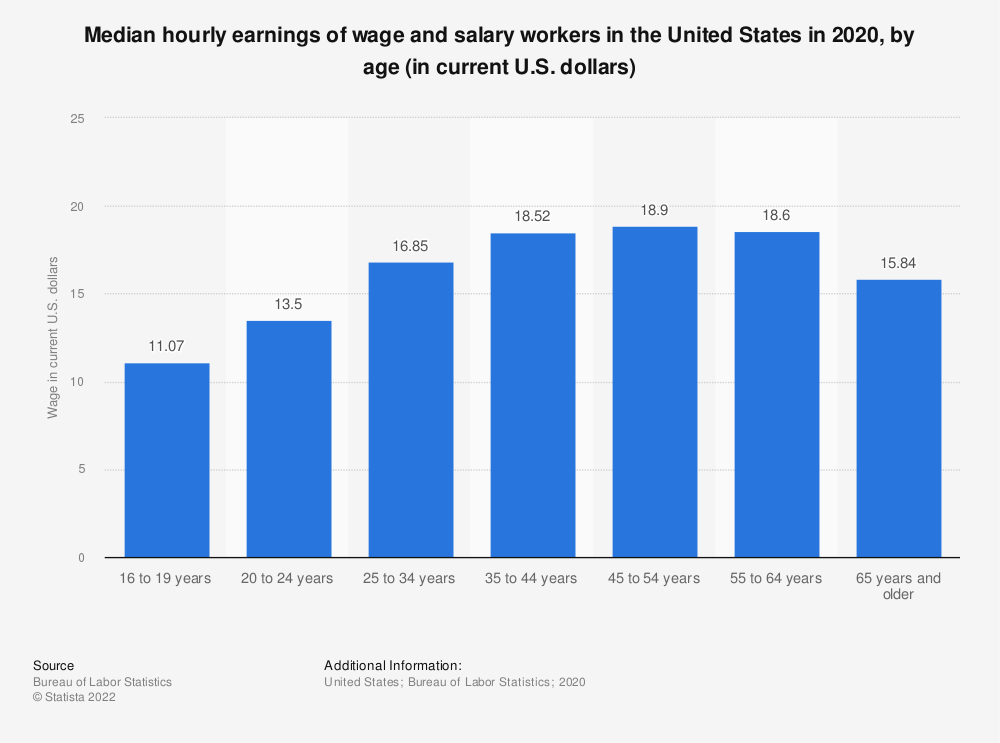 Statistic: Median hourly earnings of wage and salary workers in the United States in 2018, by age (in current U.S. dollars) | Statista