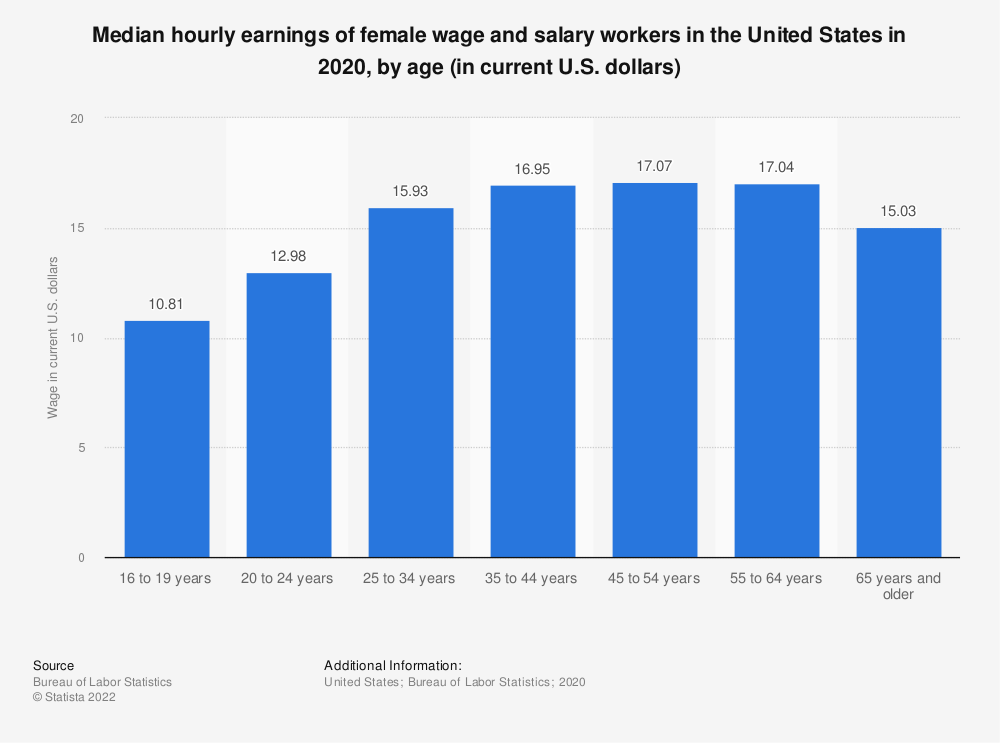 Statistic: Median hourly earnings of female wage and salary workers in the United States in 2018, by age (in current U.S. dollars) | Statista