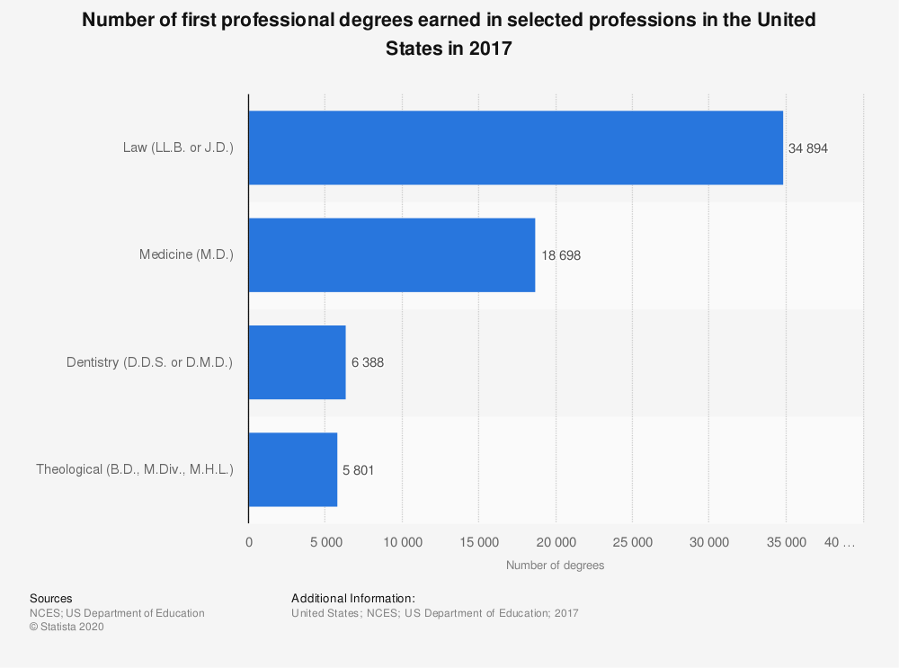 Statistic: Number of first professional degrees earned in selected professions in the United States in 2016 | Statista