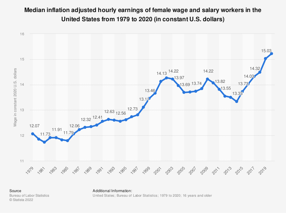 Statistic: Median hourly earnings of female wage and salary workers in the United States from 1979 to 2016 (in constant U.S. dollars) | Statista