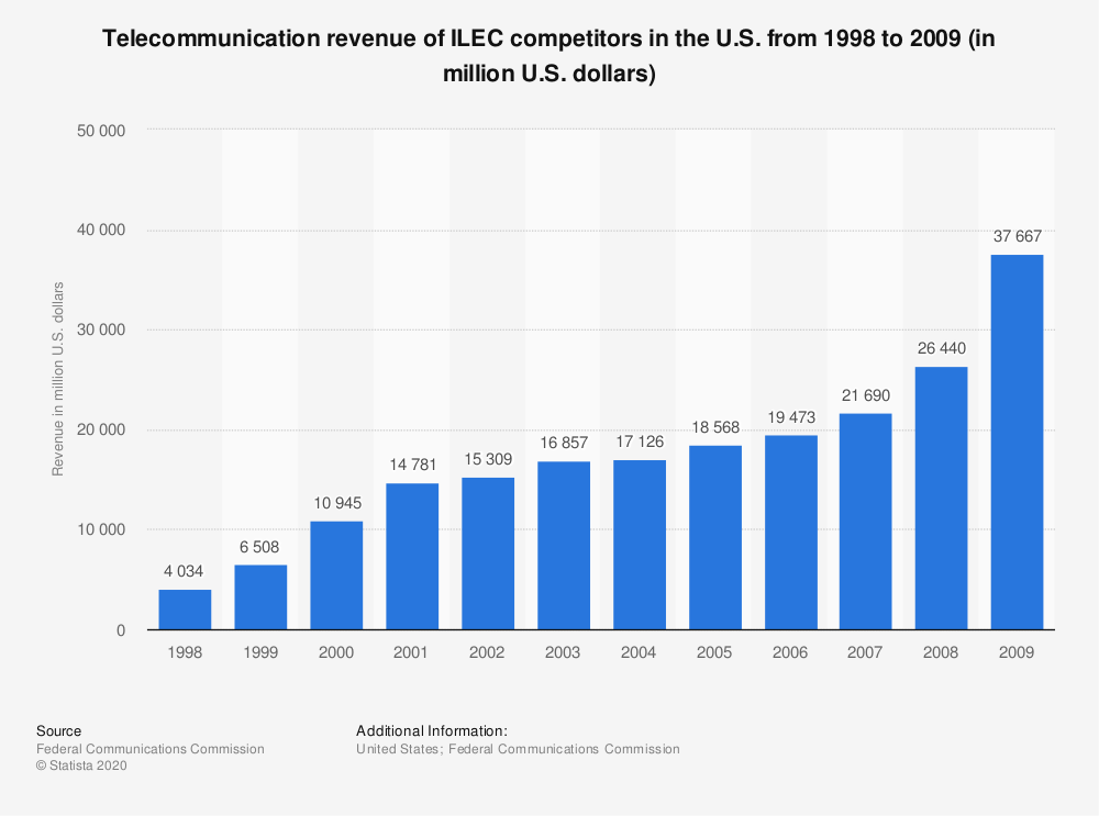Statistic: Telecommunication revenue of ILEC competitors in the U.S. from 1998 to 2009 (in million U.S. dollars) | Statista