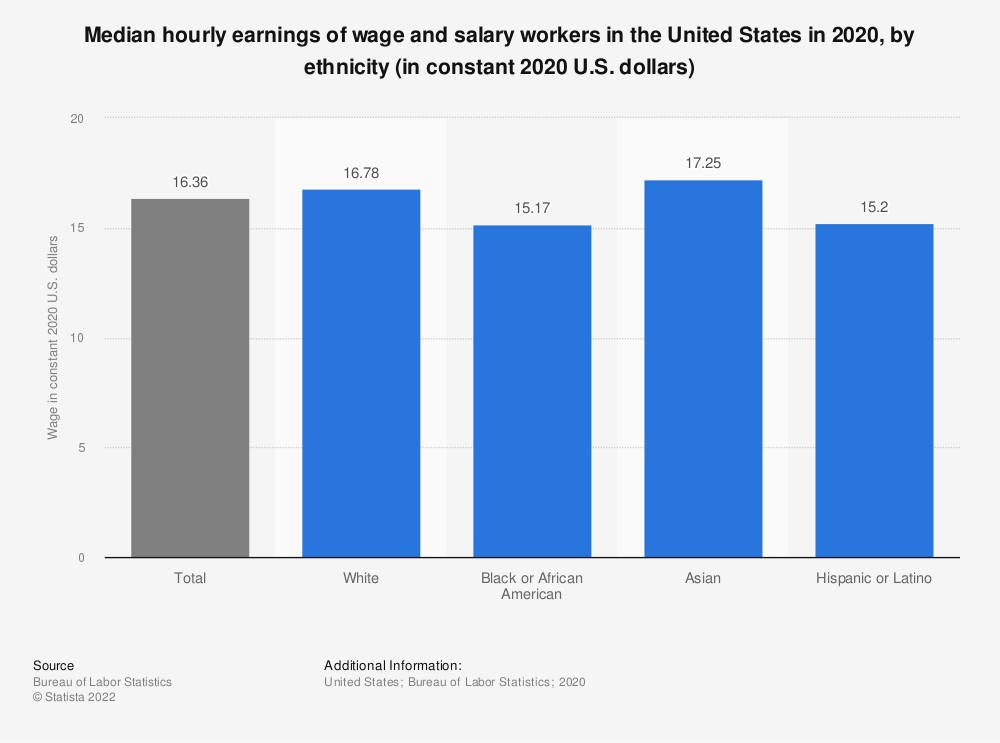 Statistic: Median hourly earnings of wage and salary workers in the United States in 2018, by ethnicity (in U.S. dollars) | Statista