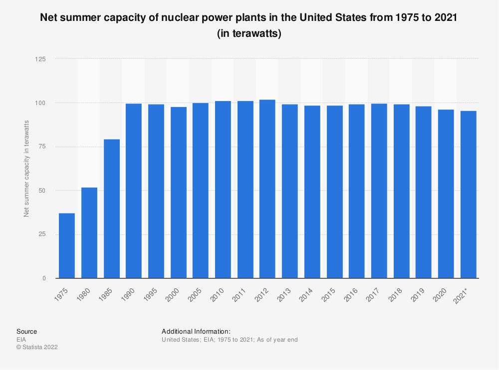 Statistic: Net summer capacity of nuclear power plants in the U.S. from 1975 to 2018 (in billion kilowatts)* | Statista