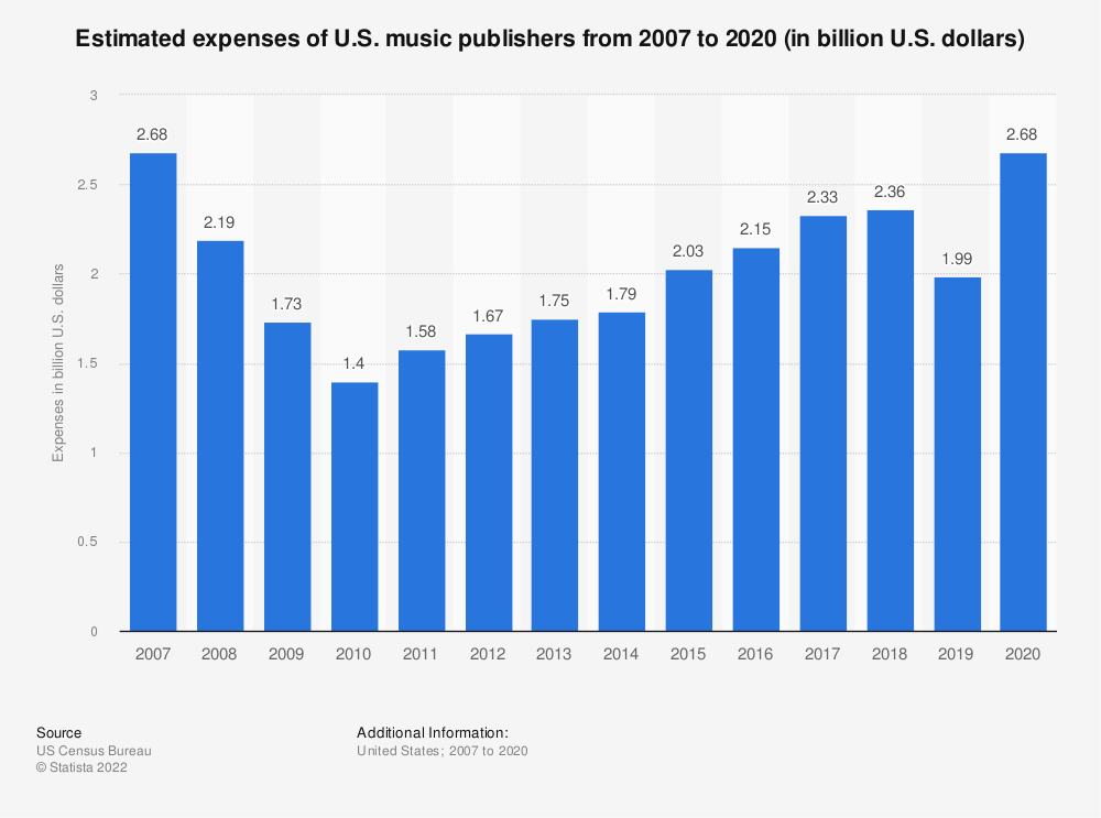 Statistic: Estimated expenses of U.S. music publishers from 2007 to 2017 (in billion U.S. dollars) | Statista