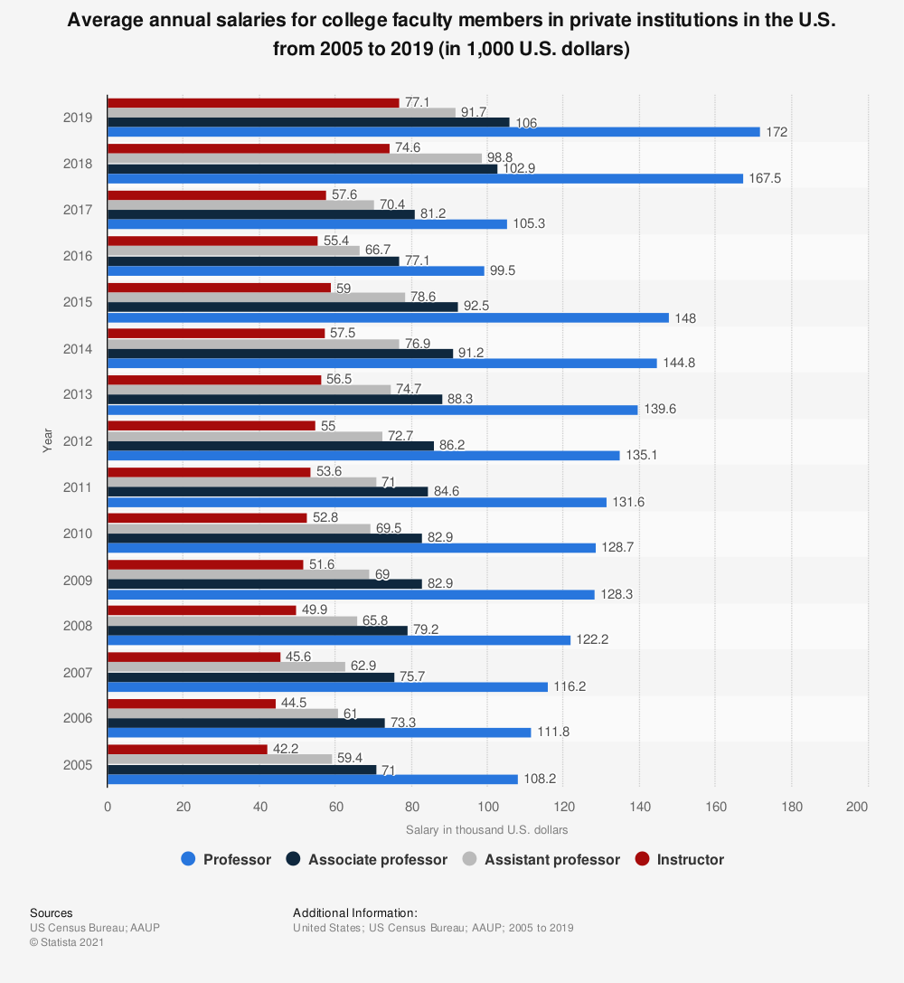 Statistic: Average annual salaries for college faculty members in private institutions in the U.S. from 2005 to 2018 (in 1,000 U.S. dollars) | Statista