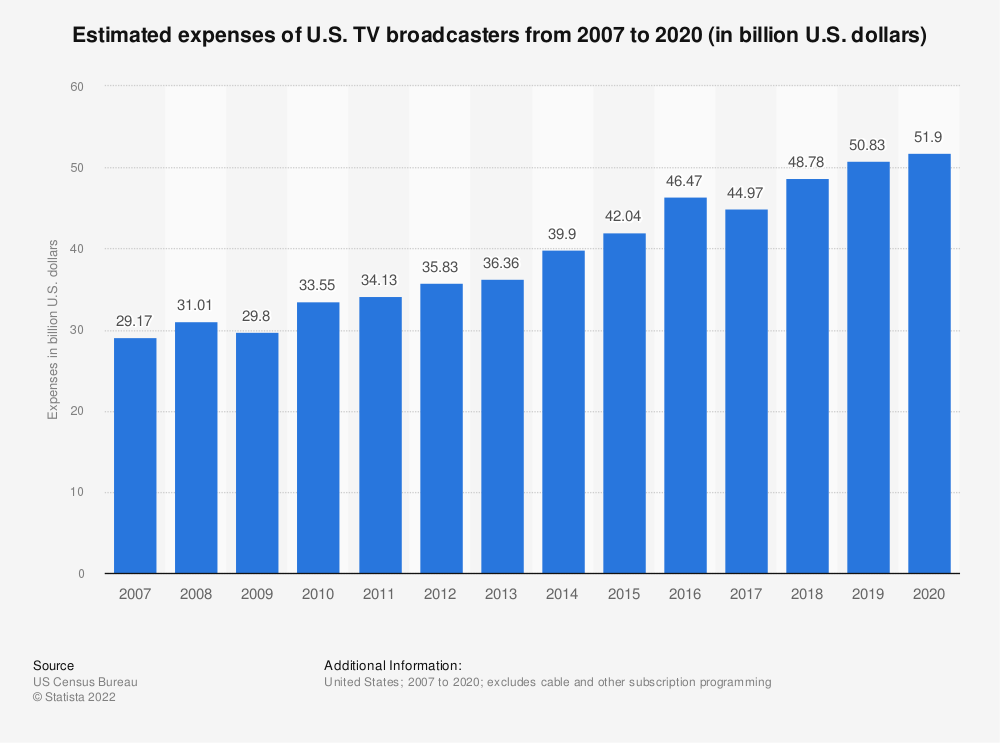Statistic: Estimated expenses of U.S. TV broadcasters from 2007 to 2017 (in billion U.S. dollars) | Statista