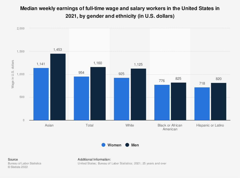 Statistic: Median weekly earnings of full-time wage and salary workers in the United States in 2018, by gender and ethnicity (in U.S. dollars) | Statista