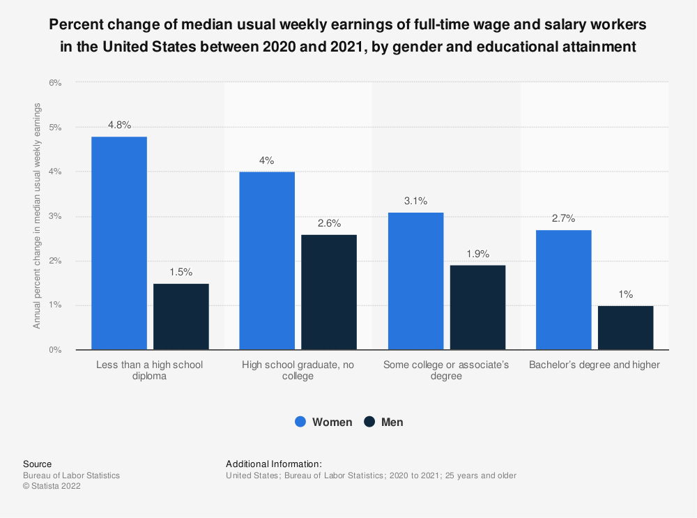 Statistic: Percent change of median usual weekly earnings of full-time wage and salary workers in the United States between 2015 and 2016, by gender and educational attainment | Statista