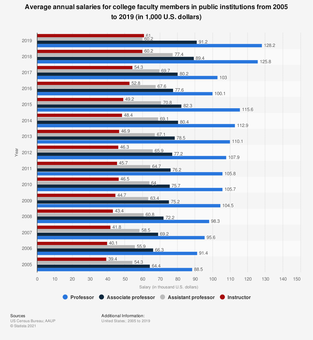 Statistic: Average annual salaries for college faculty members in public institutions from 2005 to 2018 (in 1,000 U.S. dollars) | Statista