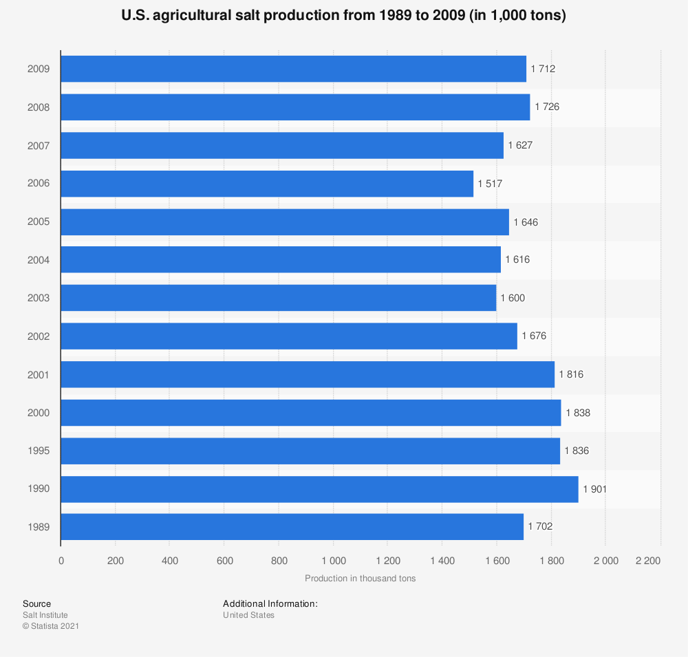 Statistic: U.S. agricultural salt production from 1989 to 2009 (in 1,000 tons) | Statista