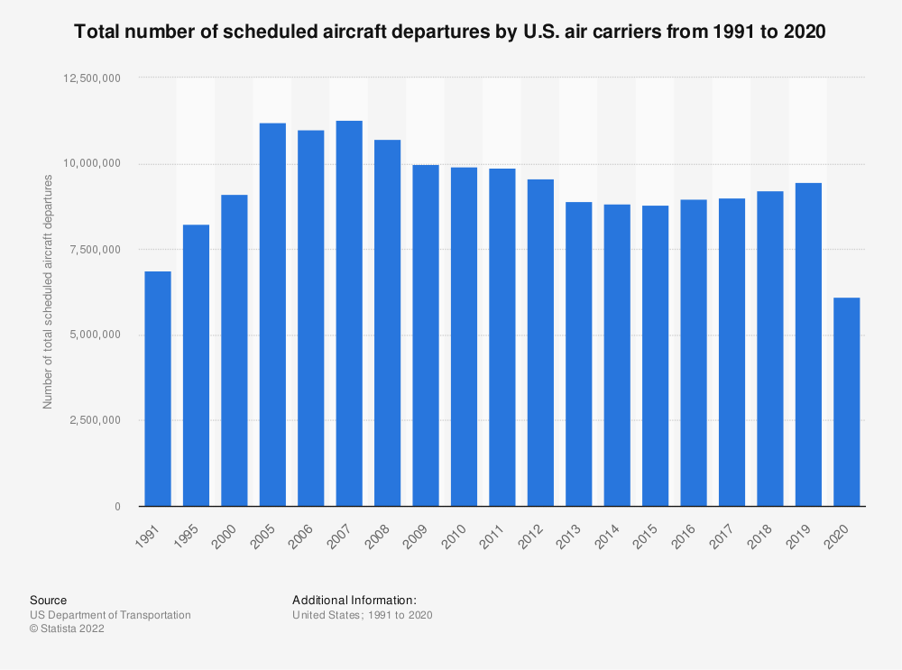 Statistic: Total number of scheduled aircraft departures by U.S. air carriers from 1991 to 2016 | Statista