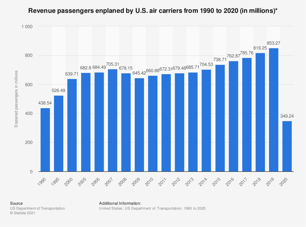 Statistic: Revenue passengers enplaned by U.S. air carriers from 1990 to 2019 (in millions)* | Statista
