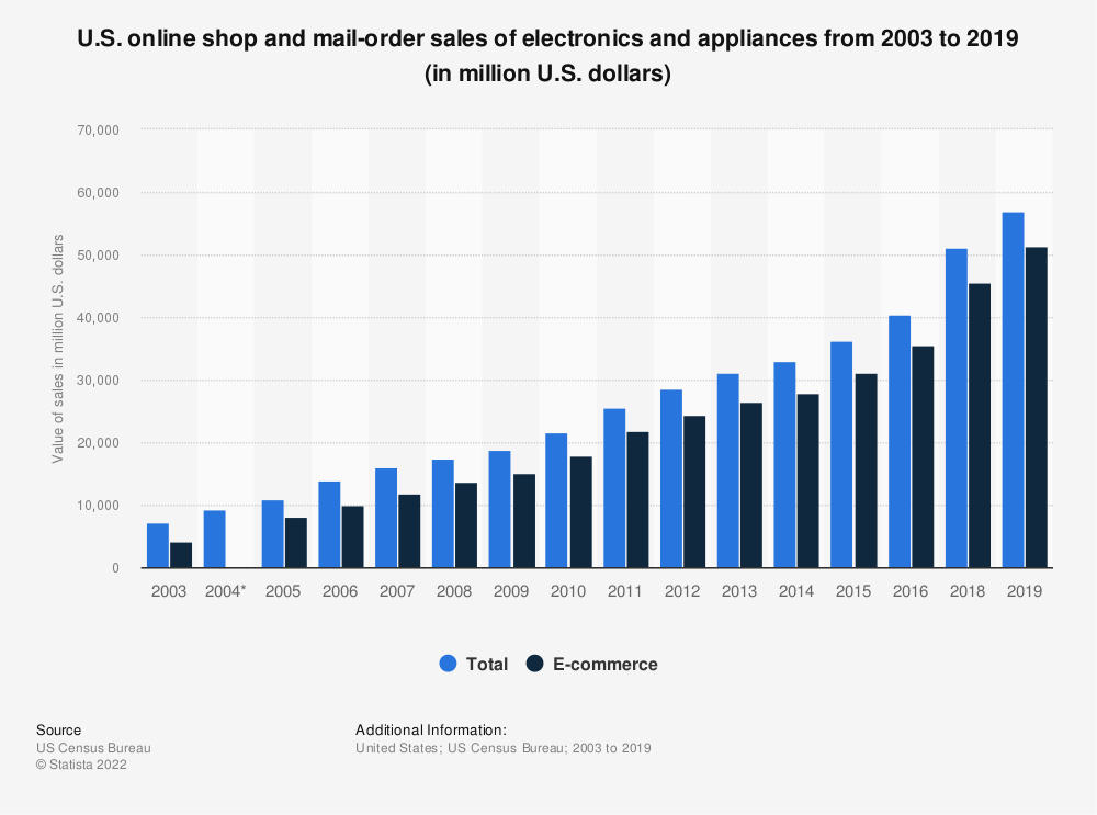 Statistic: U.S. online shop and mail-order sales of electronics and appliances from 2003 to 2017 (in million U.S. dollars) | Statista