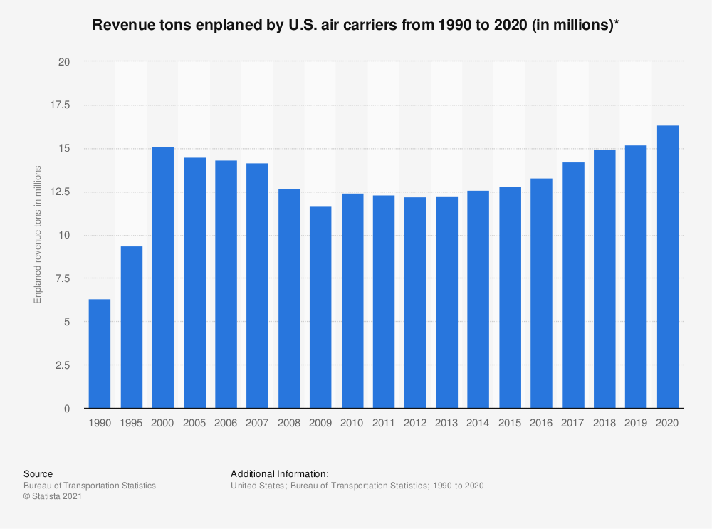 Statistic: Revenue tons enplaned by U.S. air carriers from 1990 to 2019 (in millions)* | Statista
