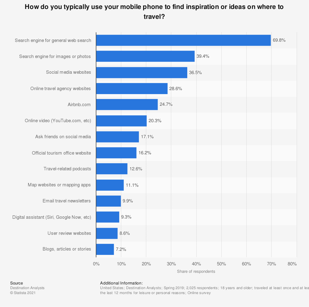 Statistic: In the past 12 months, which of these internet technologies or services have you used to help plan your leisure travel? | Statista