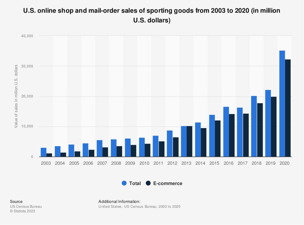 Statistic: U.S. online shop and mail-order sales of sporting goods from 2003 to 2017 (in million U.S. dollars) | Statista