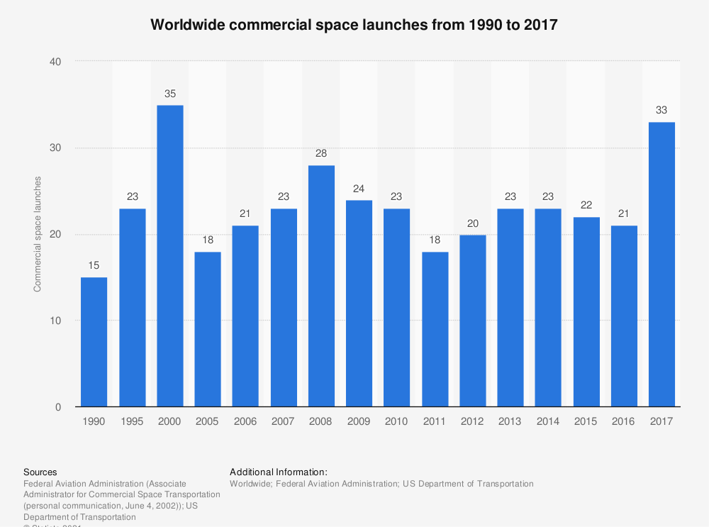 Statistic: Worldwide commercial space launches from 1990 to 2017 | Statista