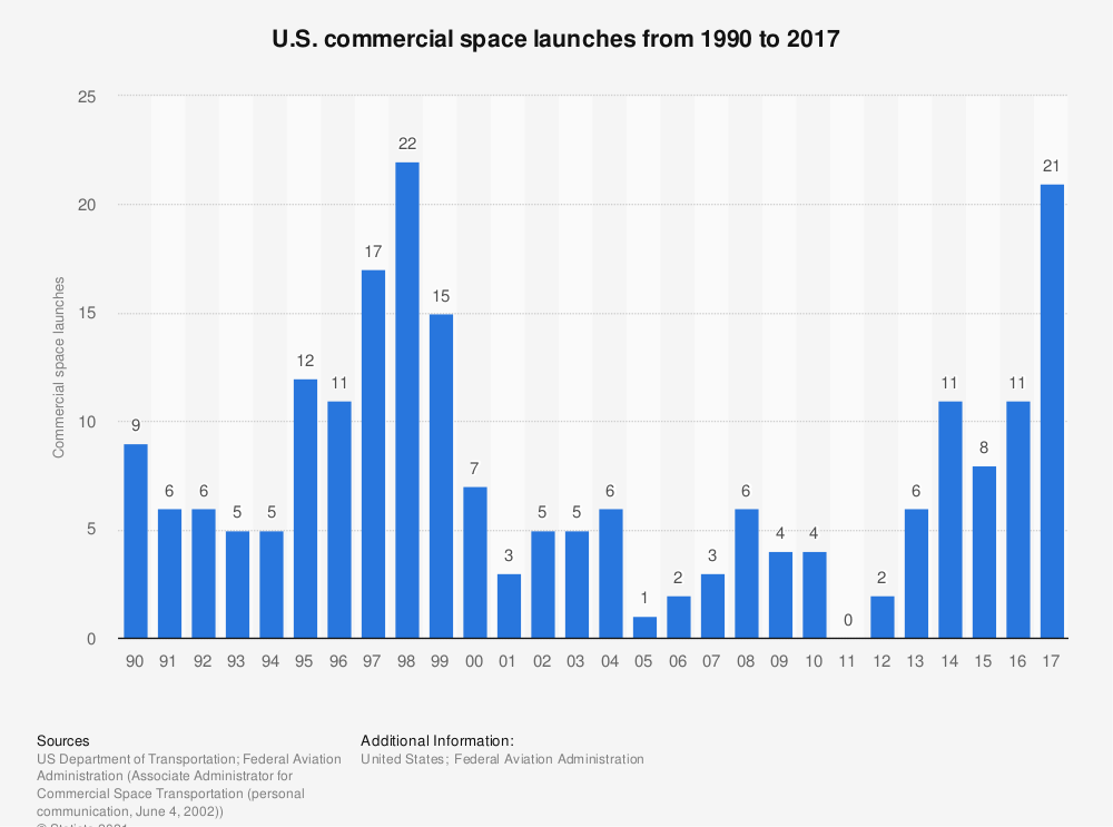Statistic: U.S. commercial space launches from 1990 to 2017 | Statista