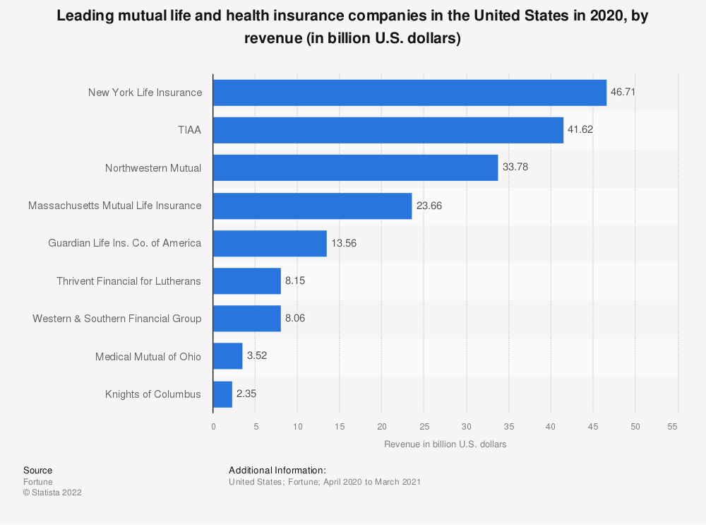 Statistic: Leading mutual life and health insurance companies in the United States in 2017, by revenue (in billion U.S. dollars) | Statista