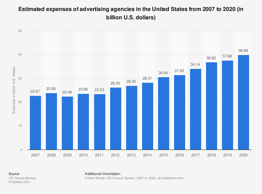 Statistic: Estimated expenses of U.S. advertising agencies from 2007 to 2019 (in billion U.S. dollars) | Statista