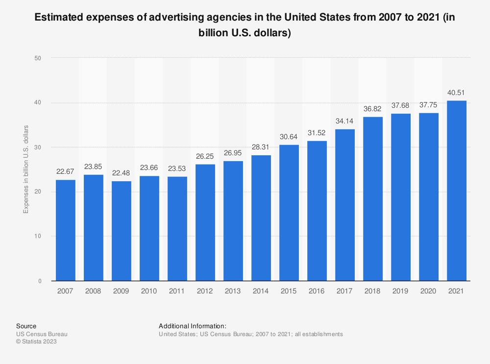 Statistic: Estimated expenses of U.S. advertising agencies from 2007 to 2018 (in billion U.S. dollars)   Statista