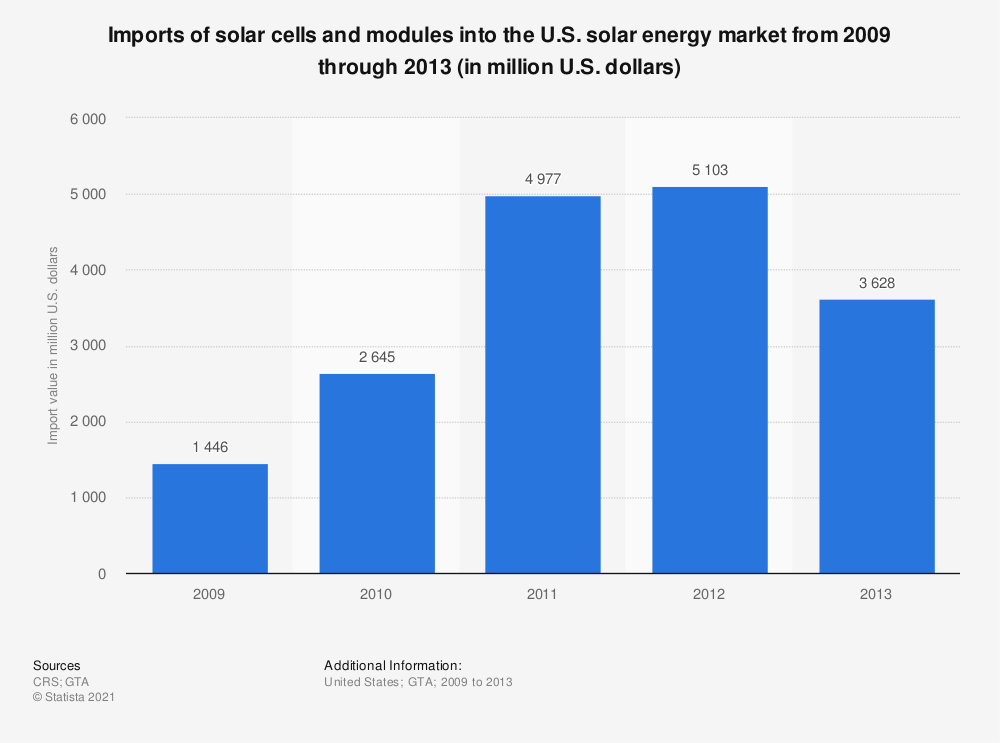 Statistic: Imports of solar cells and modules into the U.S. solar energy market from 2009 through 2013 (in million U.S. dollars) | Statista