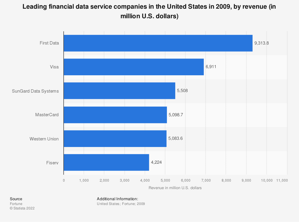 Statistic: Leading financial data service companies in the United States in 2009, by revenue (in million U.S. dollars) | Statista