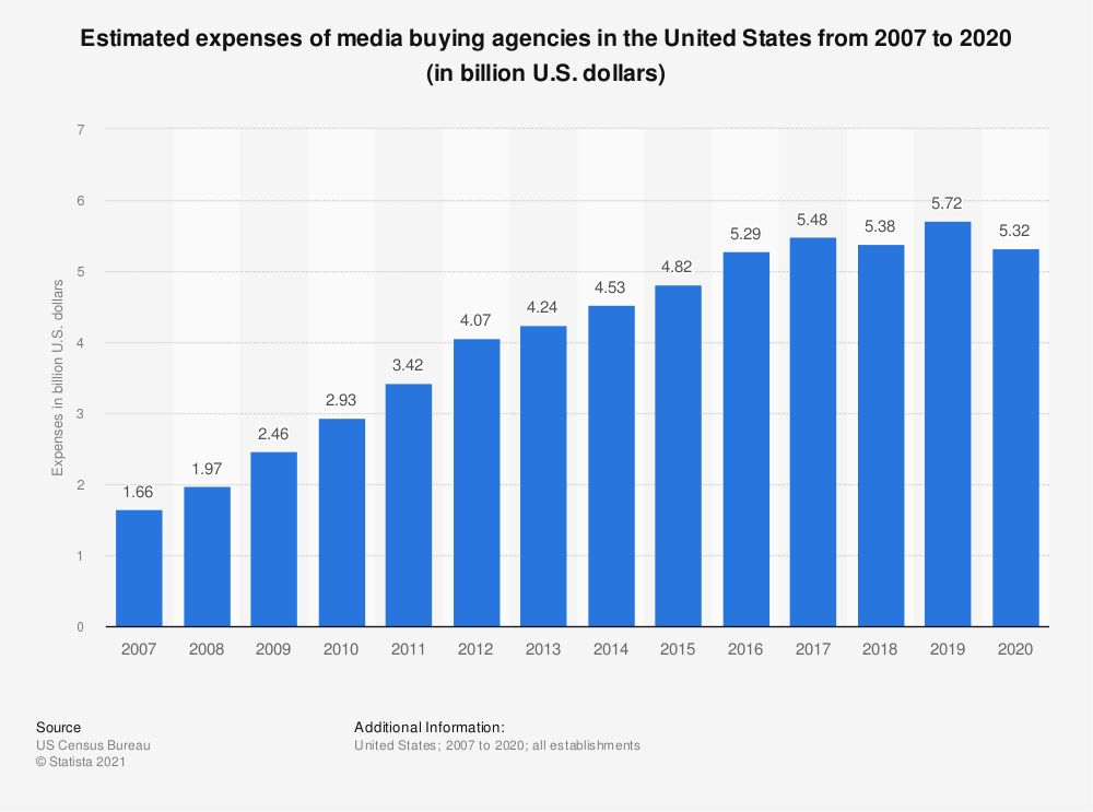 Statistic: Estimated expenses of U.S. media buying agencies from 2007 to 2018 (in billion U.S. dollars) | Statista