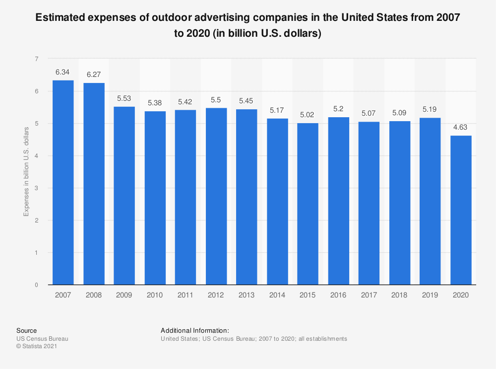 Statistic: Estimated expenses of U.S. outdoor advertising companies from 2007 to 2018 (in billion U.S. dollars) | Statista