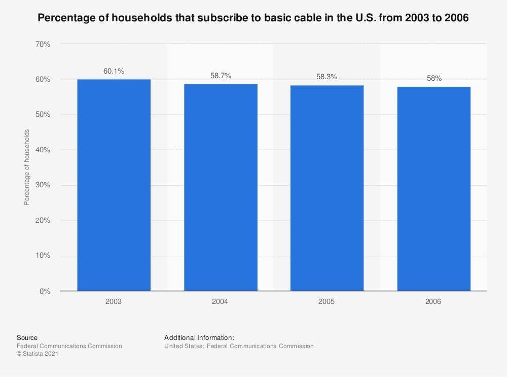 Statistic: Percentage of households that subscribe to basic cable in the U.S. from 2003 to 2006 | Statista
