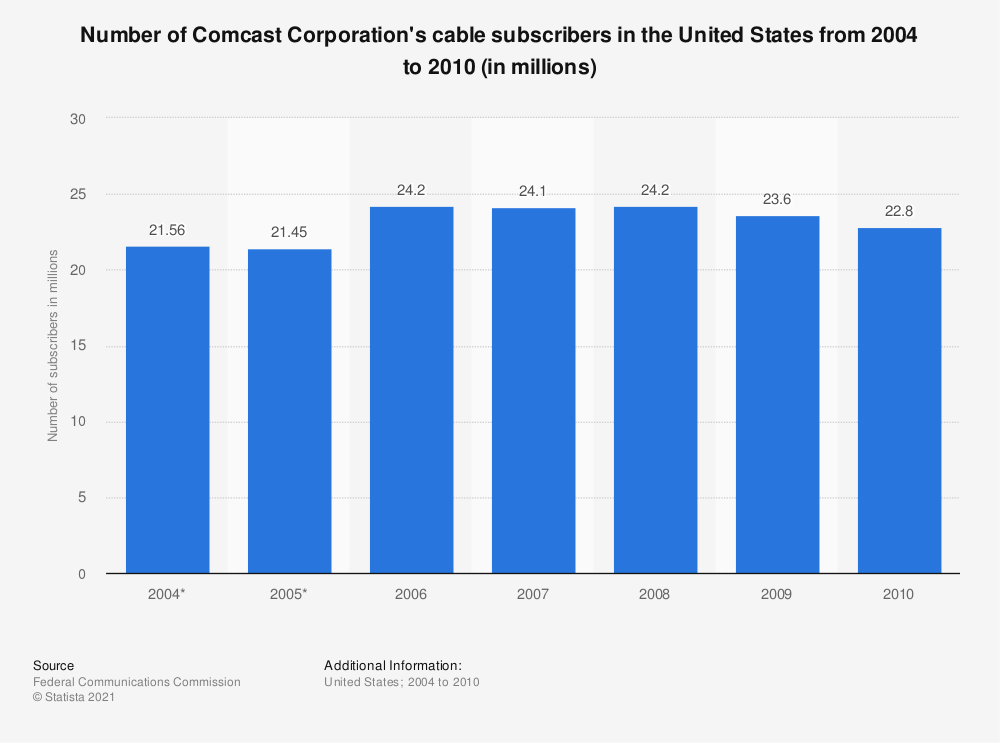 Statistic: Number of Comcast Corporation's cable subscribers in the United States from 2004 to 2010 (in millions) | Statista