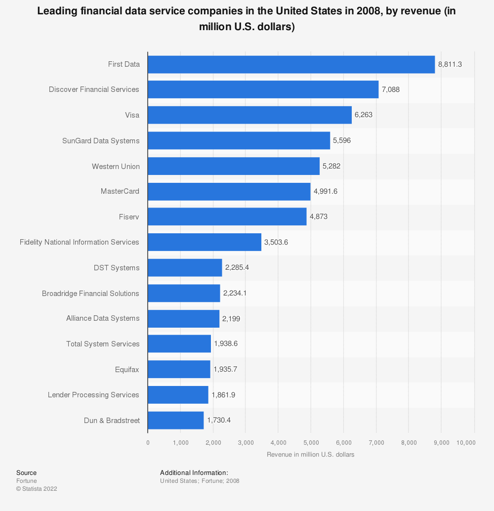 Statistic: Leading financial data service companies in the United States in 2008, by revenue (in million U.S. dollars) | Statista