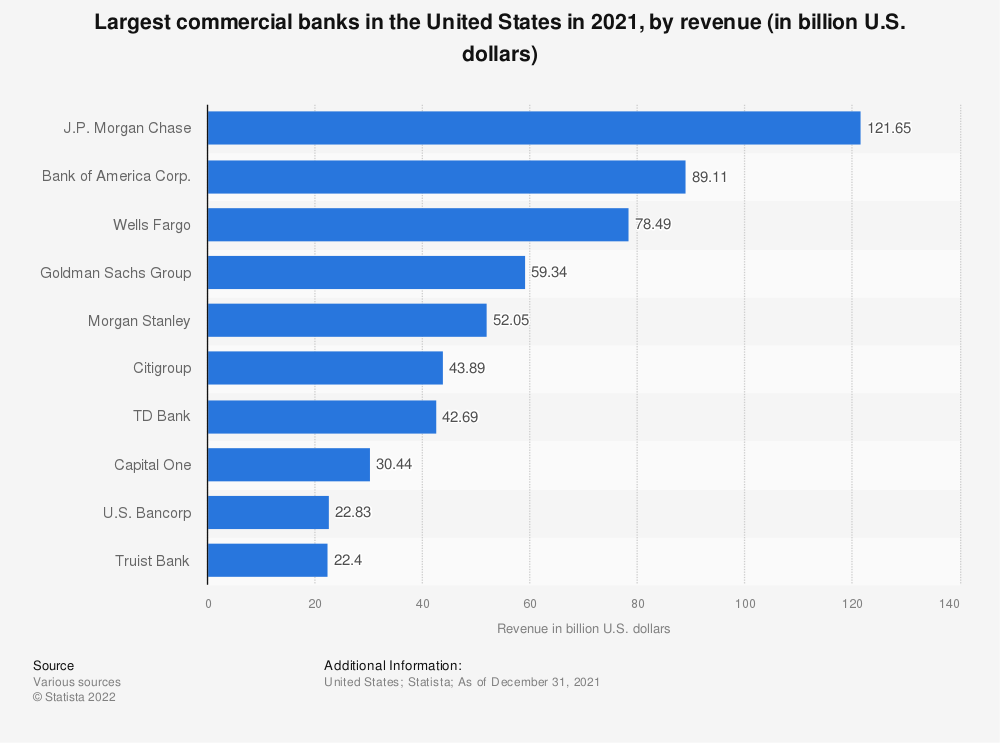 Statistic: Leading commercial banks in the United States in 2019, by revenue (in billion U.S. dollars) | Statista