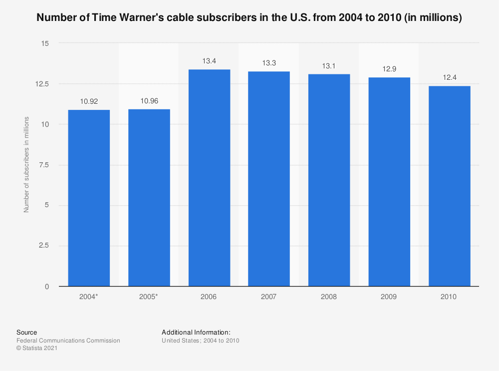 Statistic: Number of Time Warner's cable subscribers in the U.S. from 2004 to 2010 (in millions) | Statista