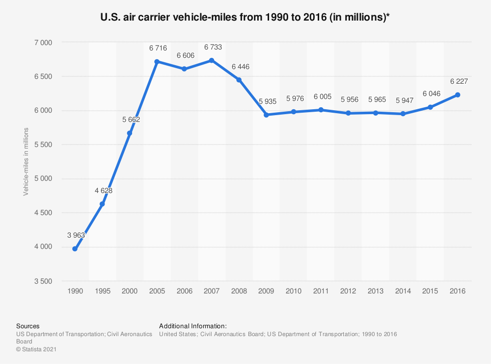 Statistic: U.S. air carrier vehicle-miles from 1990 to 2016 (in millions)* | Statista