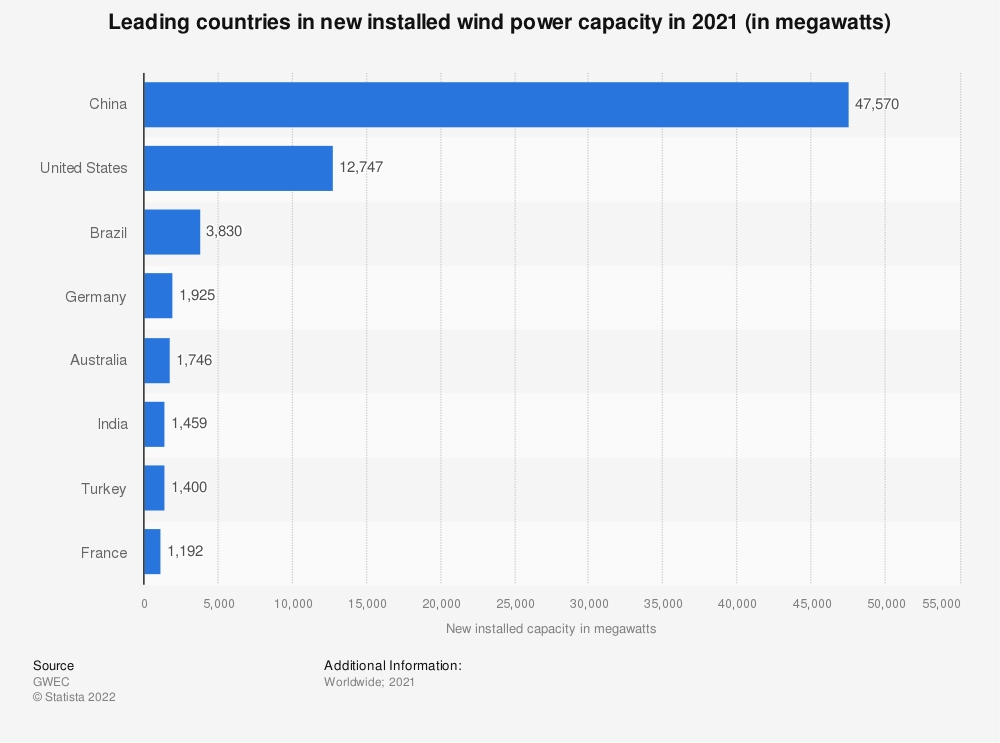 Statistic: Leading countries in new installed wind power capacity in 2014 (in megawatts) | Statista