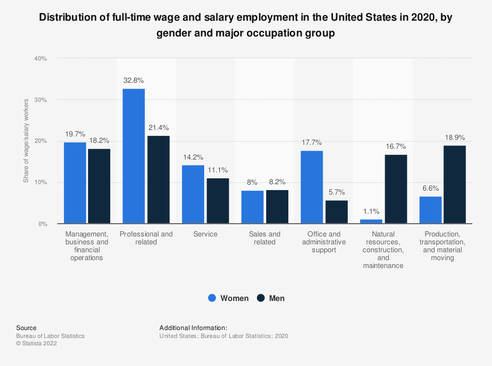 Statistic: Distribution of full-time wage and salary employment in the United States in 2017, by gender and major occupation group | Statista