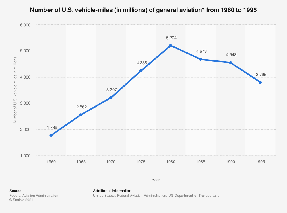 Statistic: Number of U.S. vehicle-miles (in millions) of general aviation* from 1960 to 1995 | Statista