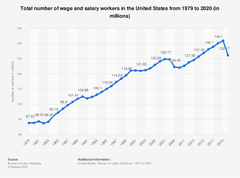 Statistic: Total number of wage and salary workers in the United States from 1979 to 2018 (in millions) | Statista