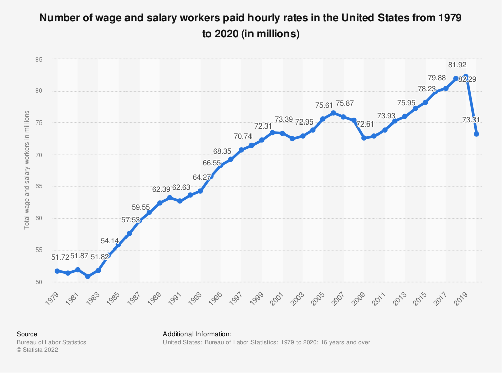 Statistic: Number of wage and salary workers paid hourly rates from 1979 to 2016 (in millions) | Statista