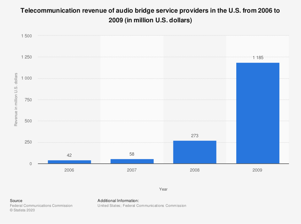 Statistic: Telecommunication revenue of audio bridge service providers in the U.S. from 2006 to 2009 (in million U.S. dollars) | Statista